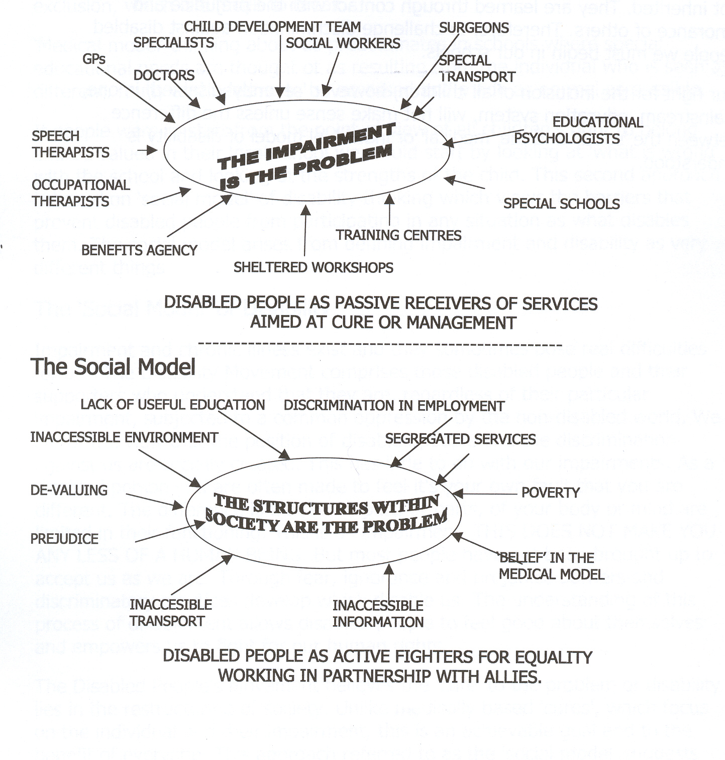Diagram representing differences between medical and social models